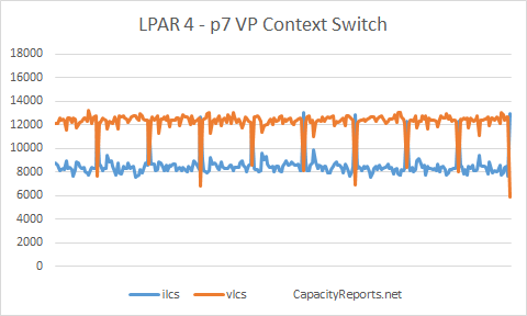 p7 795 vlcs vs ilcs bad affinity power